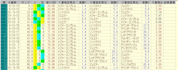 桜花賞 2016 前日オッズ 三連単人気順