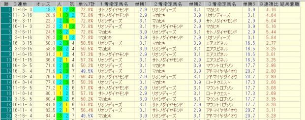 皐月賞 2016 前日オッズ 三連単人気順