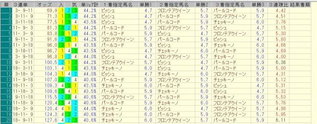 フローラステークス 2016 前日オッズ 三連単人気順
