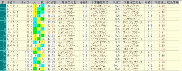 天皇賞春 2016 前日オッズ 三連単人気順