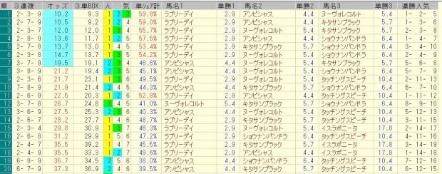 大阪杯 2016 前日オッズ 三連複人気順