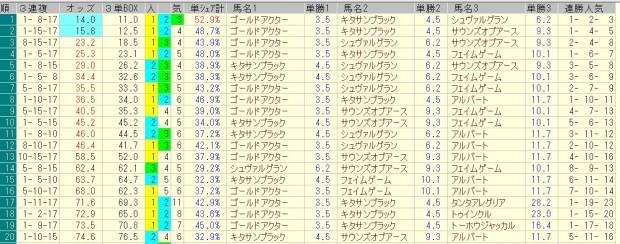 天皇賞春 2016 前日オッズ 三連複人気順