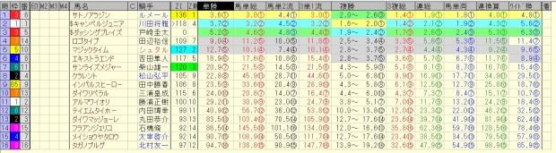 ダービー卿CT 2016 前日オッズ 合成オッズ(単勝人気順)