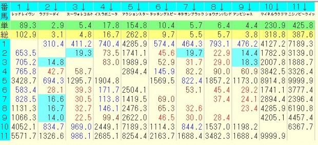 大阪杯 2016 前日オッズ 馬単