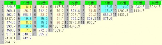 大阪杯 2016 前日オッズ 馬連