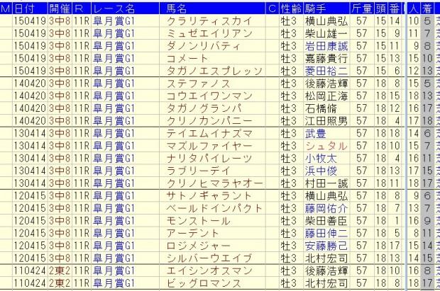 皐月賞 2016 消去法 その2a