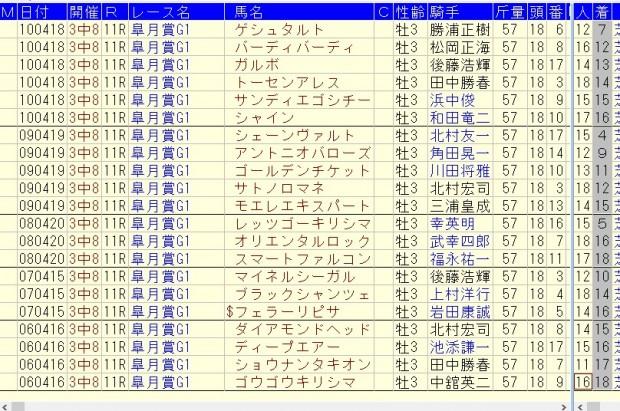 皐月賞 2016 消去法 その2b
