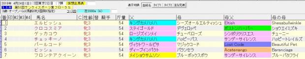 フローラステークス 2016 血統表(賞金上位)