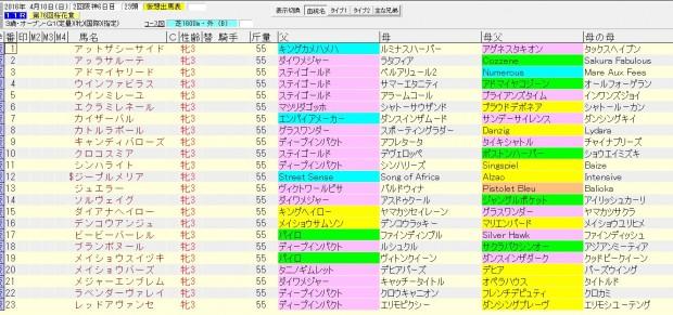 桜花賞 2016 血統表
