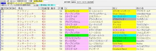阪神牝馬ステークス 2016 血統表