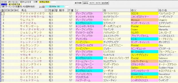 皐月賞 2016 血統表