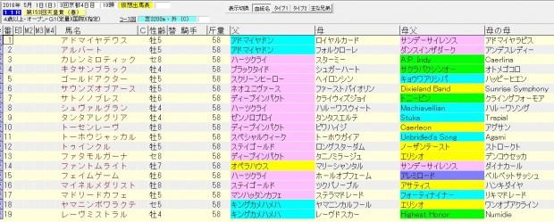 天皇賞春 2016 血統表