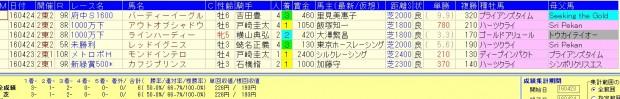 2回東京開幕週=芝=単勝10倍未満のロベルト系内包馬