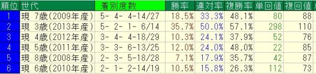 ディープインパクト産駒2~3歳重賞=3歳3月終了時点での世代別成績