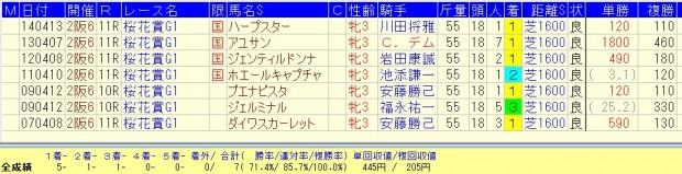 桜花賞2007~2014年まで複勝率100%だったデ-タ