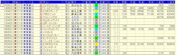 青葉賞2016複勝率58.8%好走データ