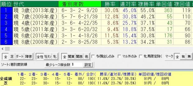 ディープ産駒牡馬=3歳4月終了時点での重賞成績=世代別比較