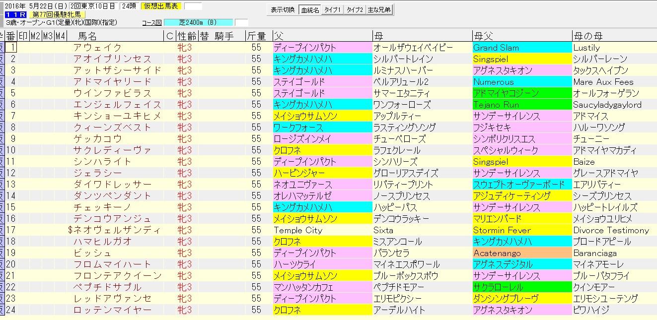 オークス(優駿牝馬) 2016 血統表