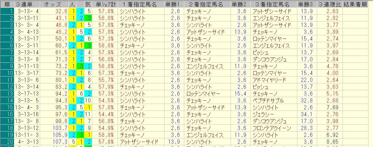 オークス 2016 前日オッズ 三連単人気順