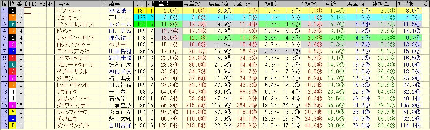 オークス 2016 前日オッズ 合成オッズ(単勝人気順)