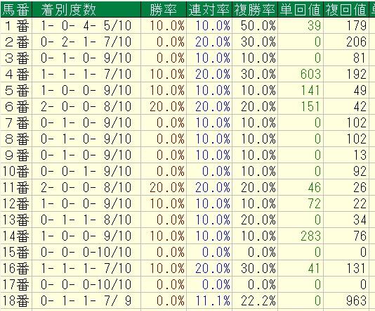 ヴィクトリアマイル過去10年馬番別成績