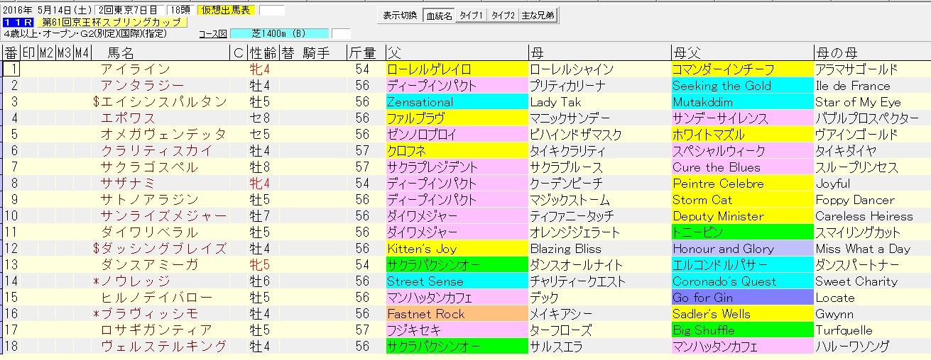 京王杯スプリングカップ 2016 血統表