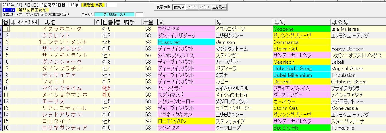 安田記念 2016 血統表