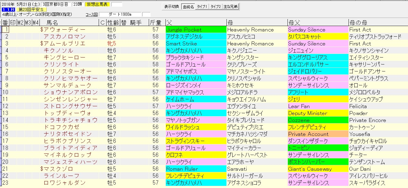 平安ステークス 2016 血統表