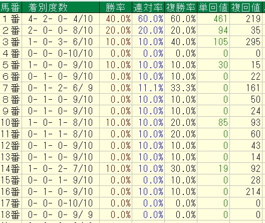 日本ダービー過去10年馬番別成績