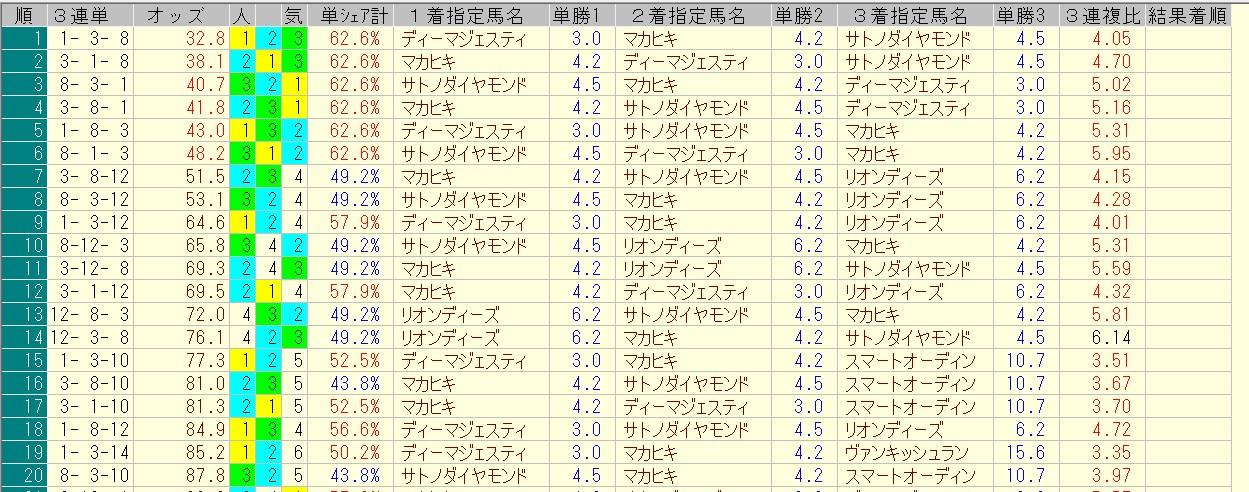 日本ダービー 2016 前日オッズ 三連単人気順