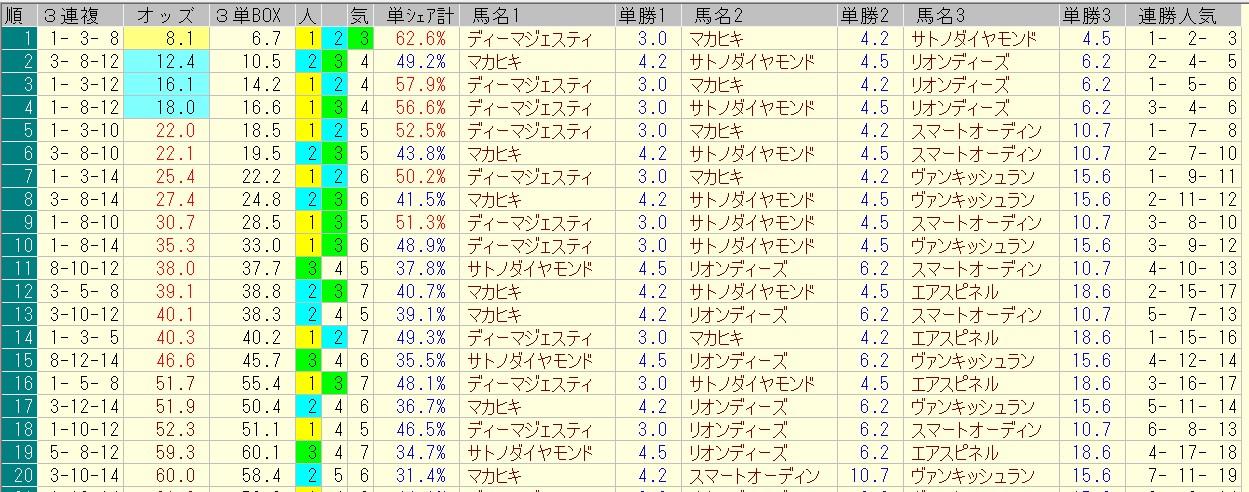 日本ダービー 2016 前日オッズ 三連複人気順