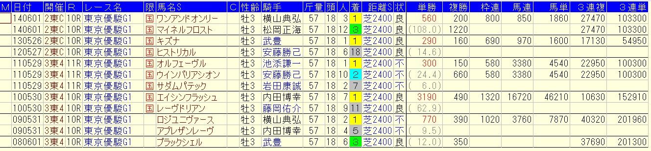 日本ダービー 2016 過去10年複勝率66.7%の好走データ