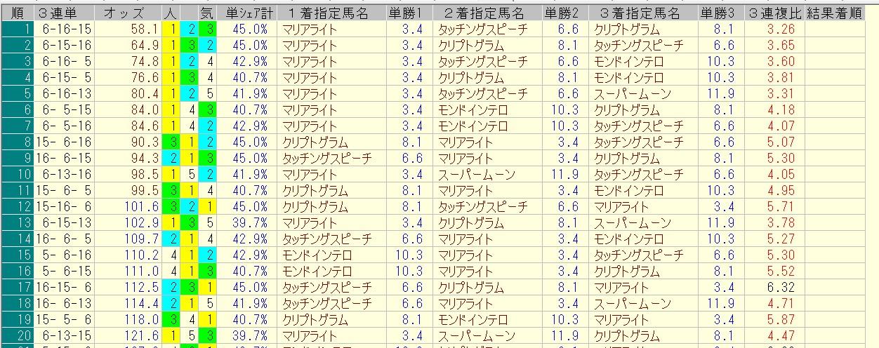 目黒記念 2016 前日オッズ 三連単人気順