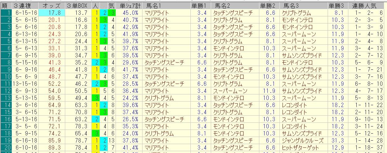 目黒記念 2016 前日オッズ 三連複人気順
