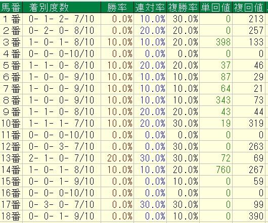 NHKマイルカップ過去10年馬番別成績