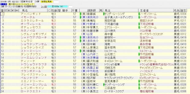 NHKマイルカップ 2016 出走予定馬