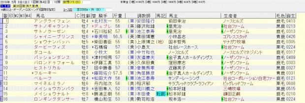 新潟大賞典 2016 出走予定馬