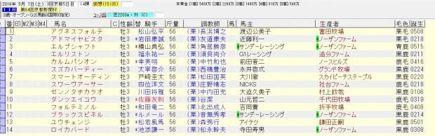 京都新聞杯 2016 出走馬