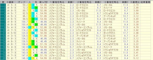NHKマイルカップ 2016 前日オッズ 三連単人気順