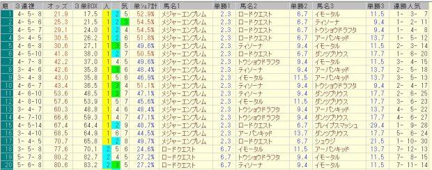 NHKマイルカップ 2016 前日オッズ 三連複人気順