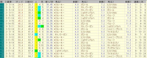 新潟大賞典 2016 前日オッズ 三連複人気順