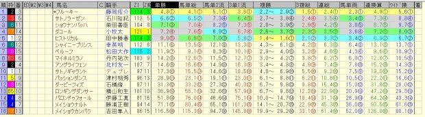 新潟大賞典 2016 前日オッズ 合成オッズ(単勝人気順)