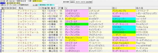 新潟大賞典 2016 血統表