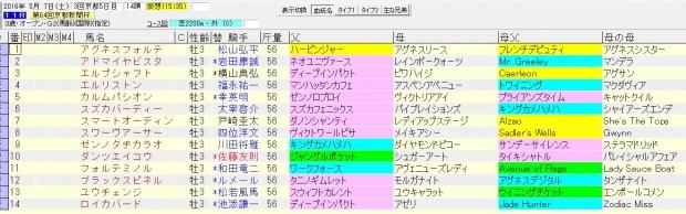 京都新聞杯 2016 血統表