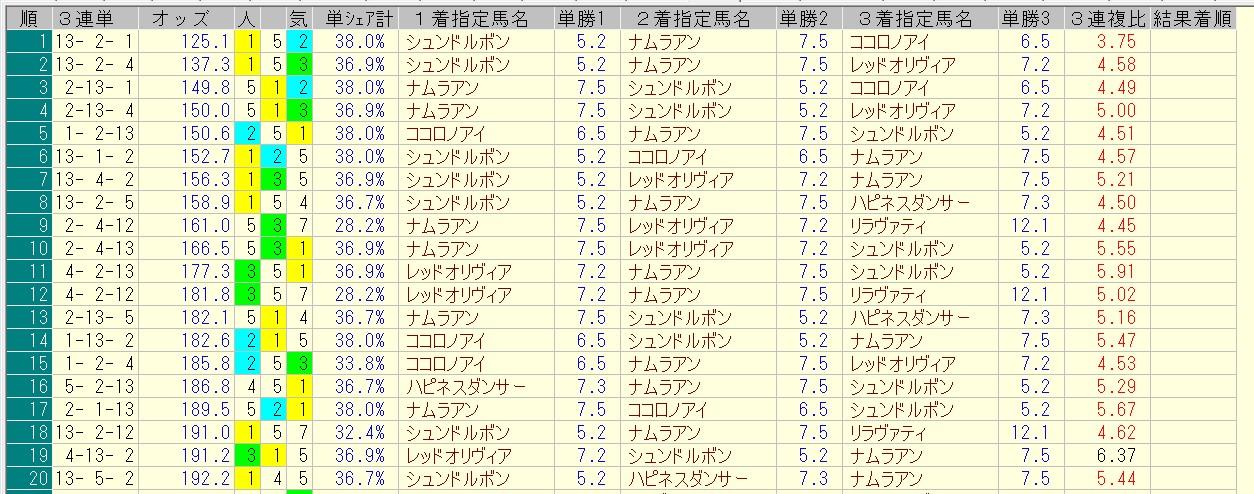 マーメイドステークス 2016 前日オッズ 三連単人気順