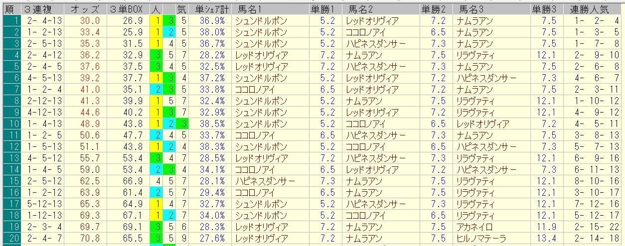 マーメイドステークス 2016 前日オッズ 三連複人気順