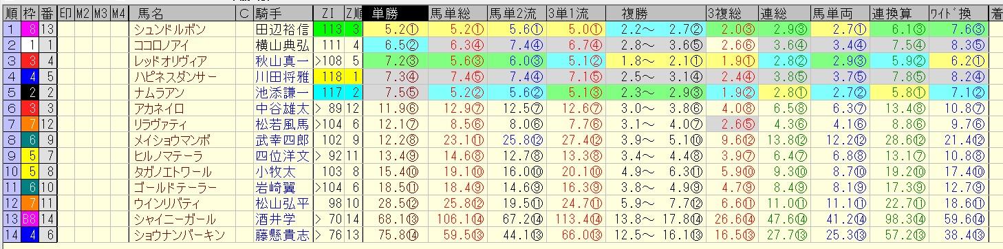マーメイドステークス 2016 前日オッズ 合成オッズ(単勝人気順)