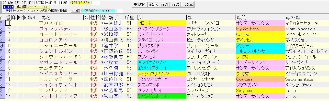マーメイドステークス 2016 血統表