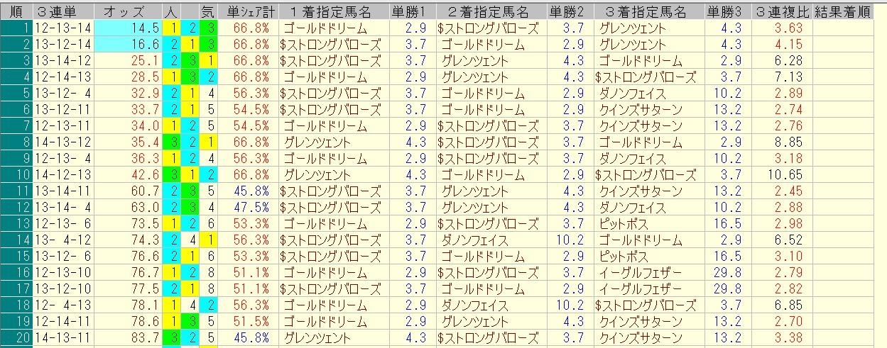 ユニコーンステークス 2016 前日オッズ 三連単人気順