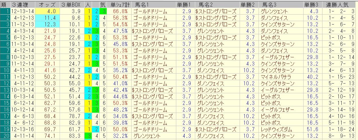 ユニコーンステークス 2016 前日オッズ 三連複人気順
